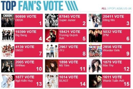 "NEWS] 110723 Nine K-Pop Groups Voted at the ""Best Fan"